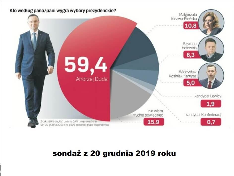 Andrzej Duda i reszta - sondaż