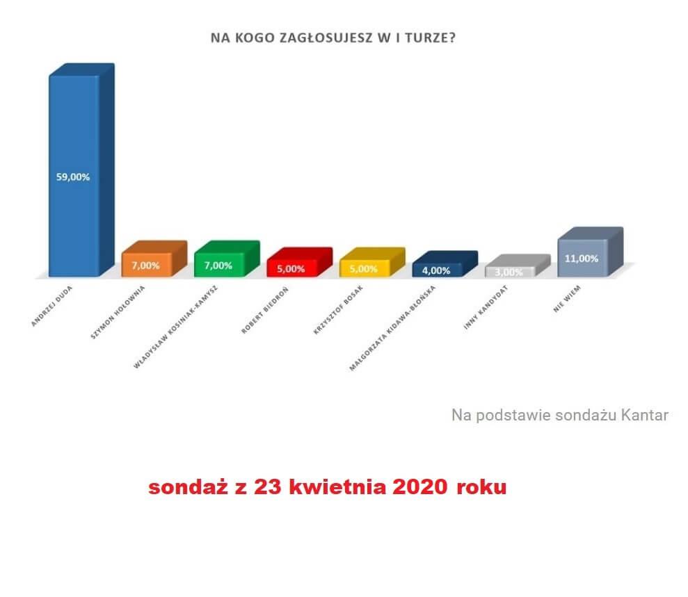 Sondaż -23 kwietnia 2020