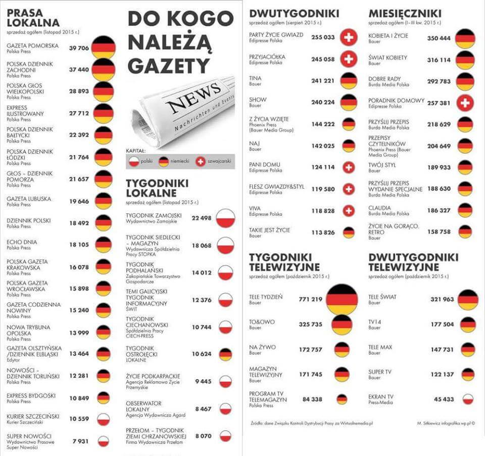 Polska prasa wrękach niemieckich (szczegóły)