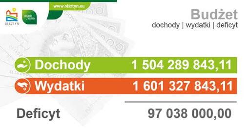 budżet Olsztyn
