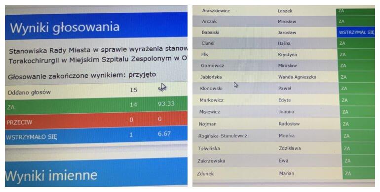 Wyniki głosowania -Rada Miasta Olsztyna