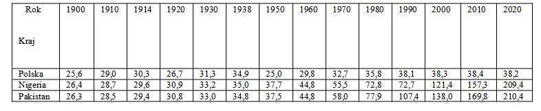 demografia-tabela-1