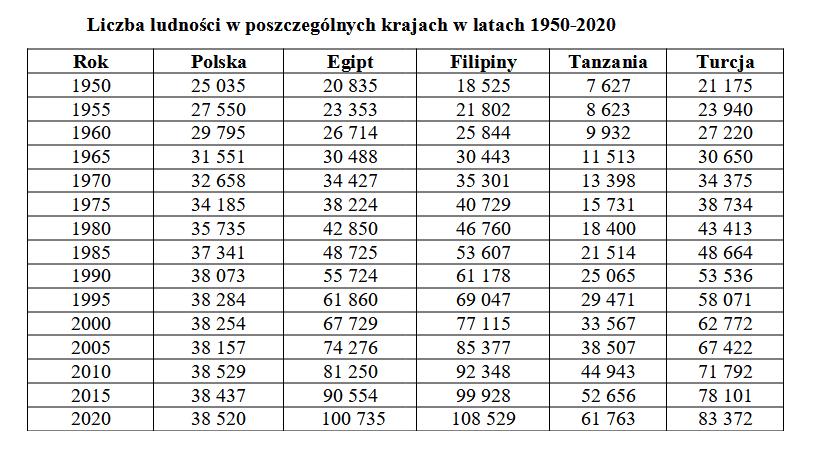 Źródło: Liczba ludności –Polski, Egiptu, Filipin, Tanzanii iTurcji (1950-2020, www. population.city (dostęp: 5 .06. 2020 r.)